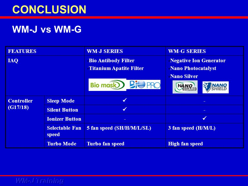 WM-J vs WM-G FEATURESWM-J SERIESWM-G SERIES IAQ Bio Antibody Filter Titanium Apatite Filter Negative Ion Generator Nano Photocatalyst Nano Silver Controller (G17/18) Sleep Mode - Silent Button - Ionizer Button- Selectable Fan speed 5 fan speed (SH/H/M/L/SL)3 fan speed (H/M/L) Turbo ModeTurbo fan speedHigh fan speed CONCLUSION