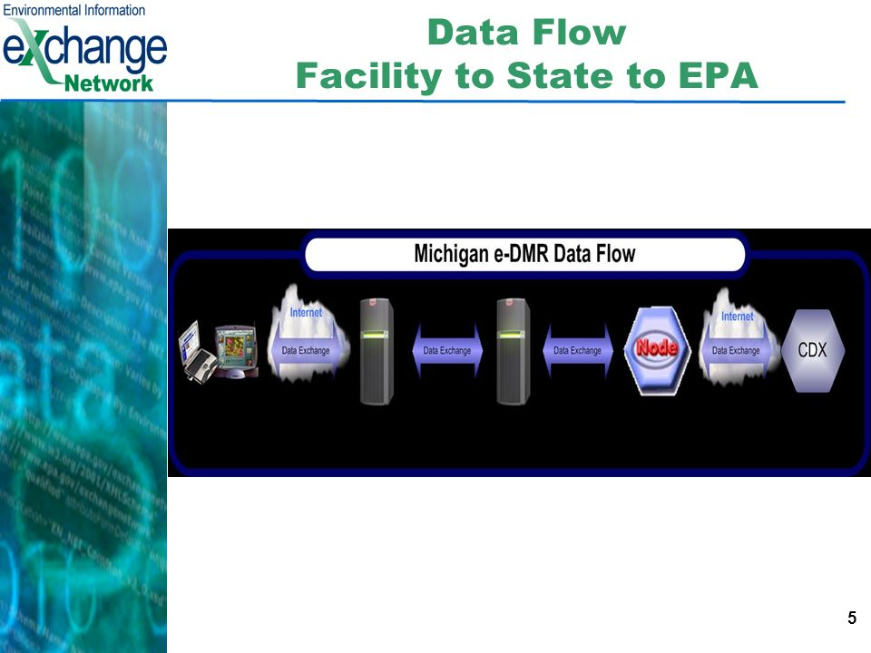 5 Data Flow Facility to State to EPA