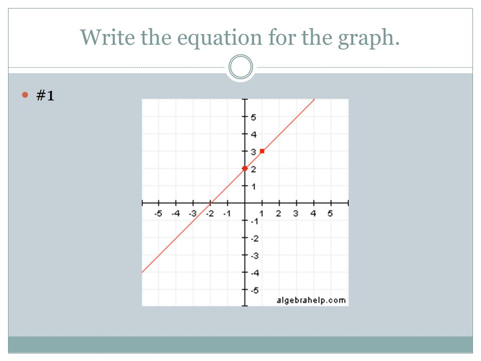 Write the equation for the graph. #1