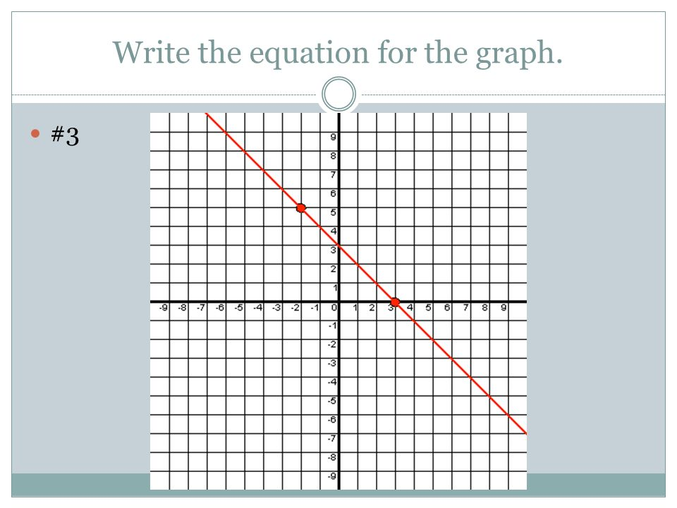 Write the equation for the graph. #3