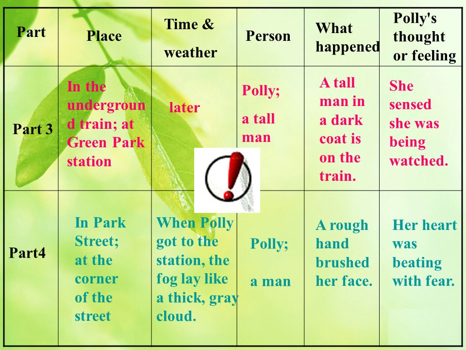 Part Place Time & weather Person What happened Polly s thought or feeling Part 3 Part4 later Polly; a tall man A tall man in a dark coat is on the train.