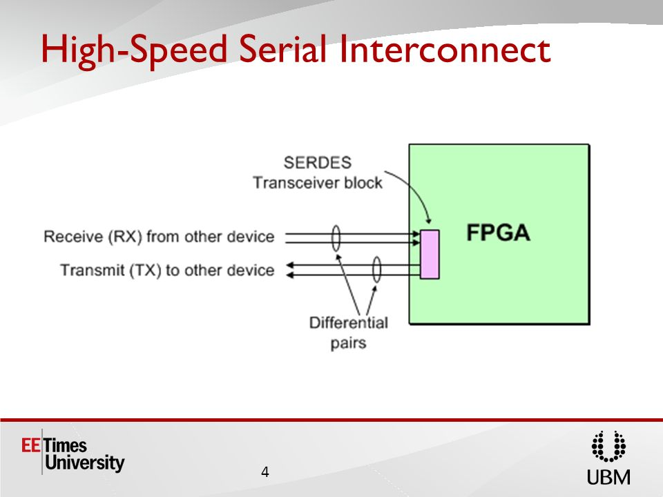 High-Speed Serial Interconnect 4