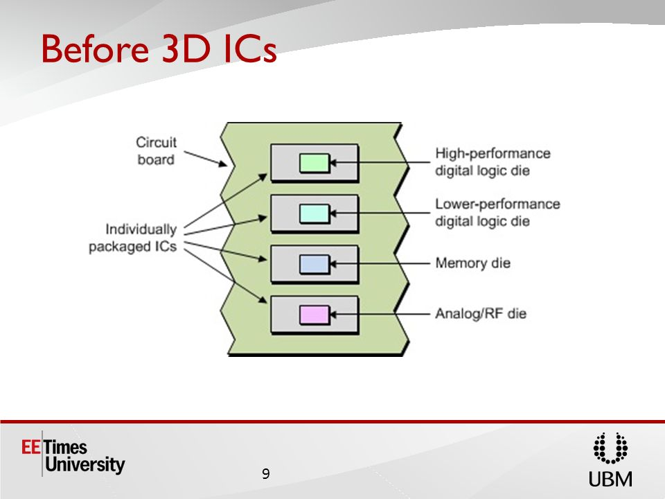 Before 3D ICs 9