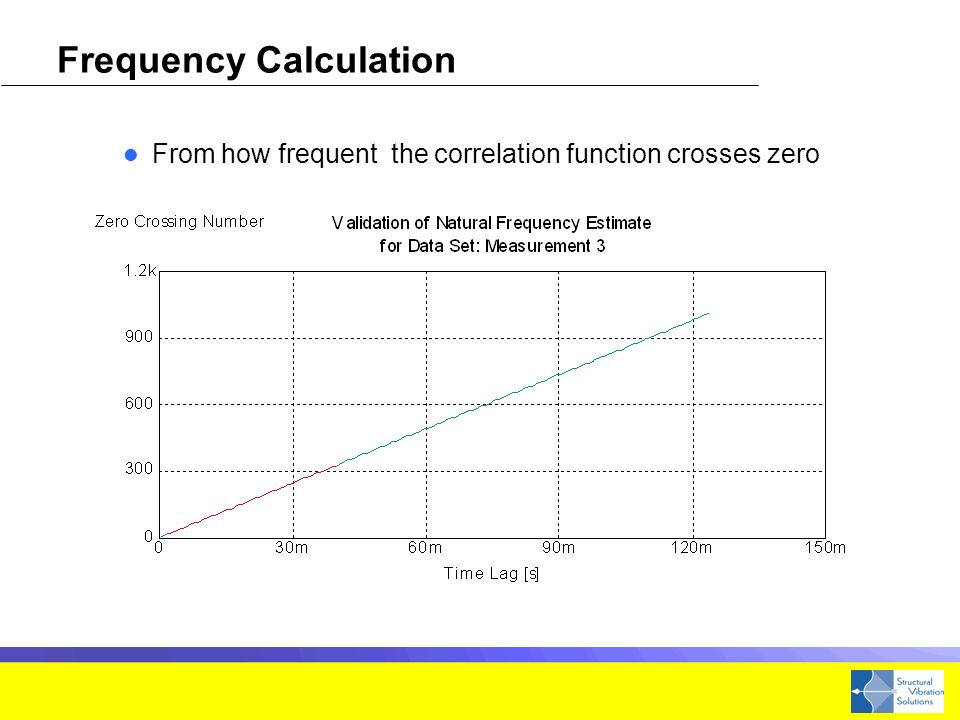 Frequency Calculation From how frequent the correlation function crosses zero