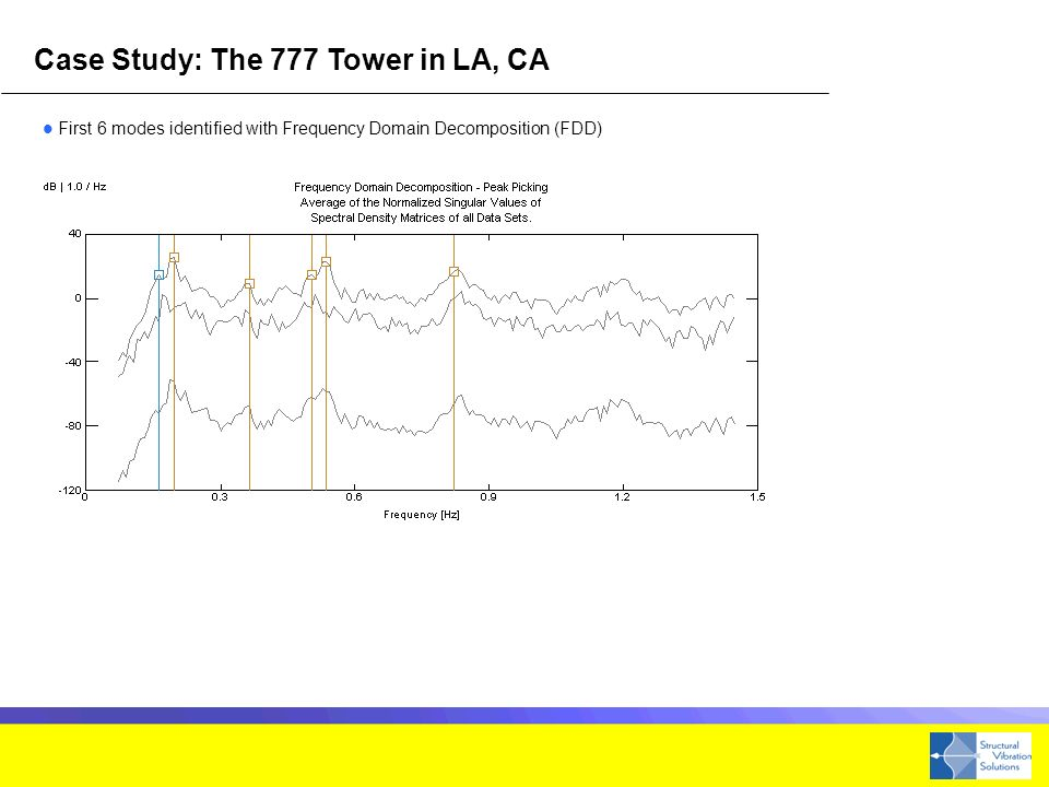 Case Study: The 777 Tower in LA, CA First 6 modes identified with Frequency Domain Decomposition (FDD)