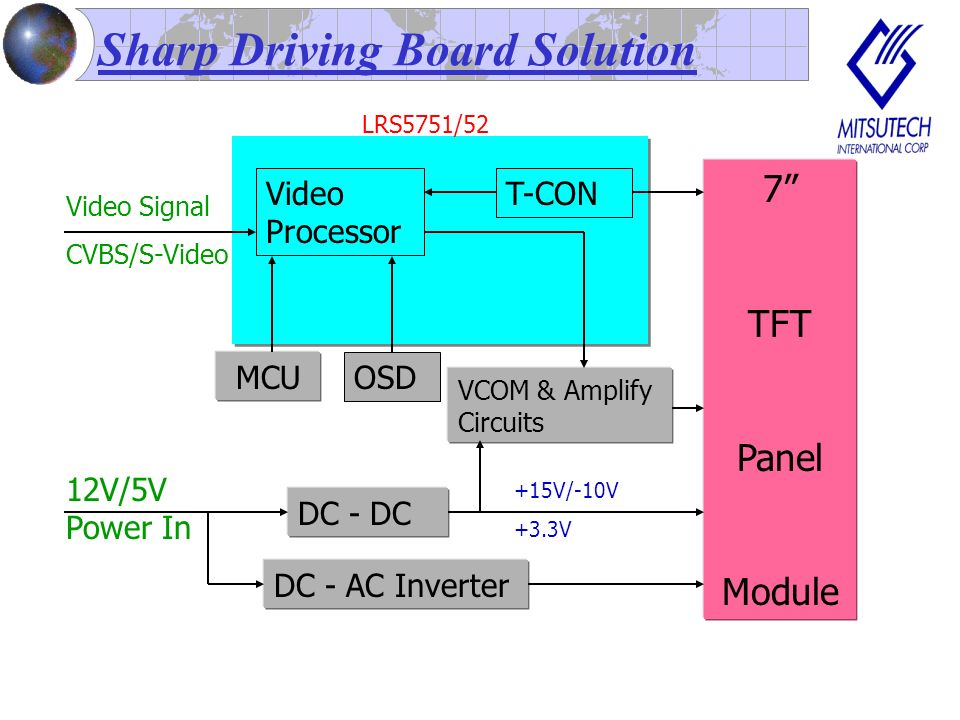 Sharp Driving Board Solution Video Processor T-CON MCU OSD DC - DC 7 TFT Panel Module 12V/5V Power In DC - AC Inverter +15V/-10V +3.3V VCOM & Amplify Circuits LRS5751/52 Video Signal CVBS/S-Video