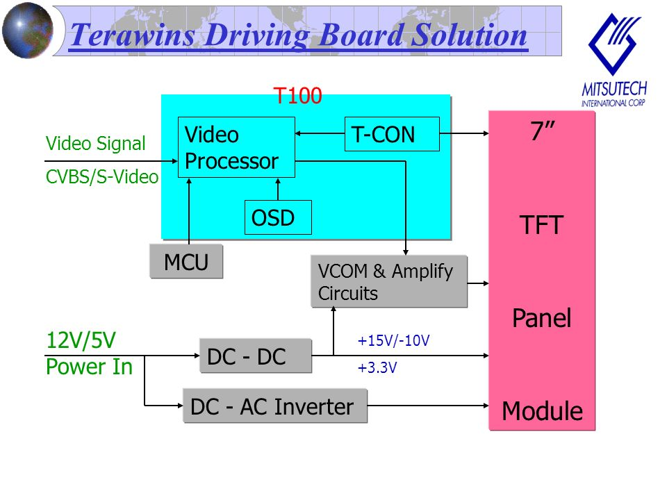 Terawins Driving Board Solution Video Processor T-CON MCU OSD DC - DC 7 TFT Panel Module 12V/5V Power In DC - AC Inverter +15V/-10V +3.3V VCOM & Amplify Circuits T100 Video Signal CVBS/S-Video
