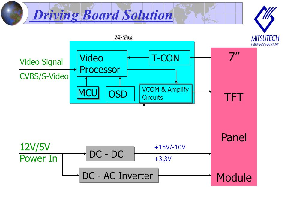 Driving Board Solution Video Processor T-CON OSD DC - DC 7 TFT Panel Module 12V/5V Power In DC - AC Inverter +15V/-10V +3.3V VCOM & Amplify Circuits Video Signal CVBS/S-Video MCU M-Star