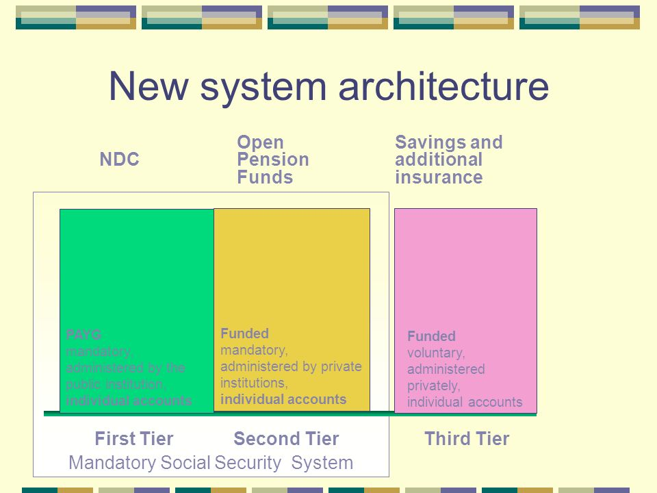 Mandatory Social Security System New system architecture NDC PAYG mandatory, administered by the public institution, individual accounts First Tier Open Pension Funds Funded mandatory, administered by private institutions, individual accounts Second Tier Savings and additional insurance Funded voluntary, administered privately, individual accounts Third Tier