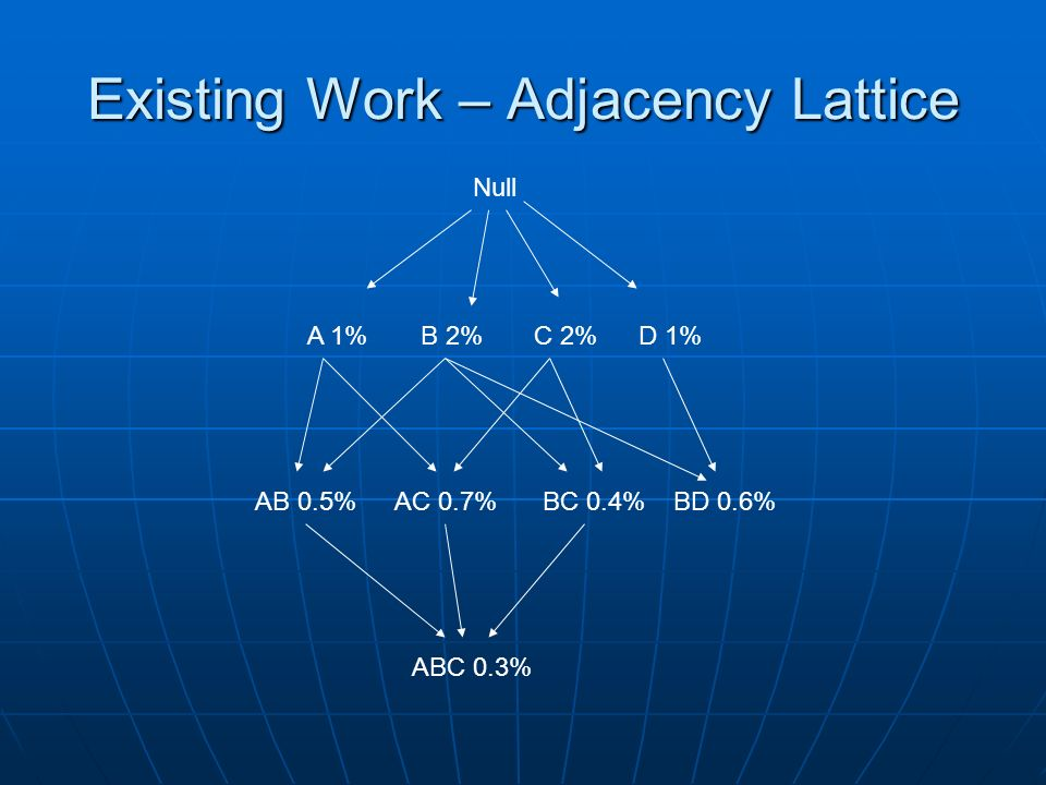 Existing Work – Adjacency Lattice Null A 1%B 2%C 2%D 1% AB 0.5%AC 0.7%BC 0.4%BD 0.6% ABC 0.3%