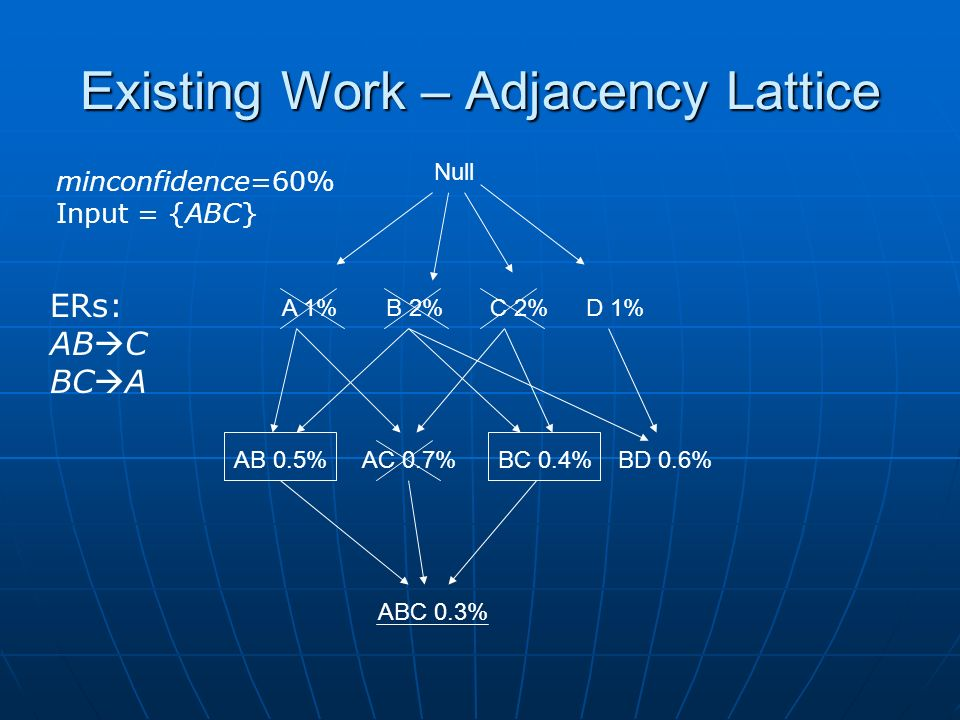 Existing Work – Adjacency Lattice Null A 1%B 2%C 2%D 1% AB 0.5%AC 0.7%BC 0.4%BD 0.6% ABC 0.3% minconfidence=60% Input = {ABC} ERs: AB C BC A