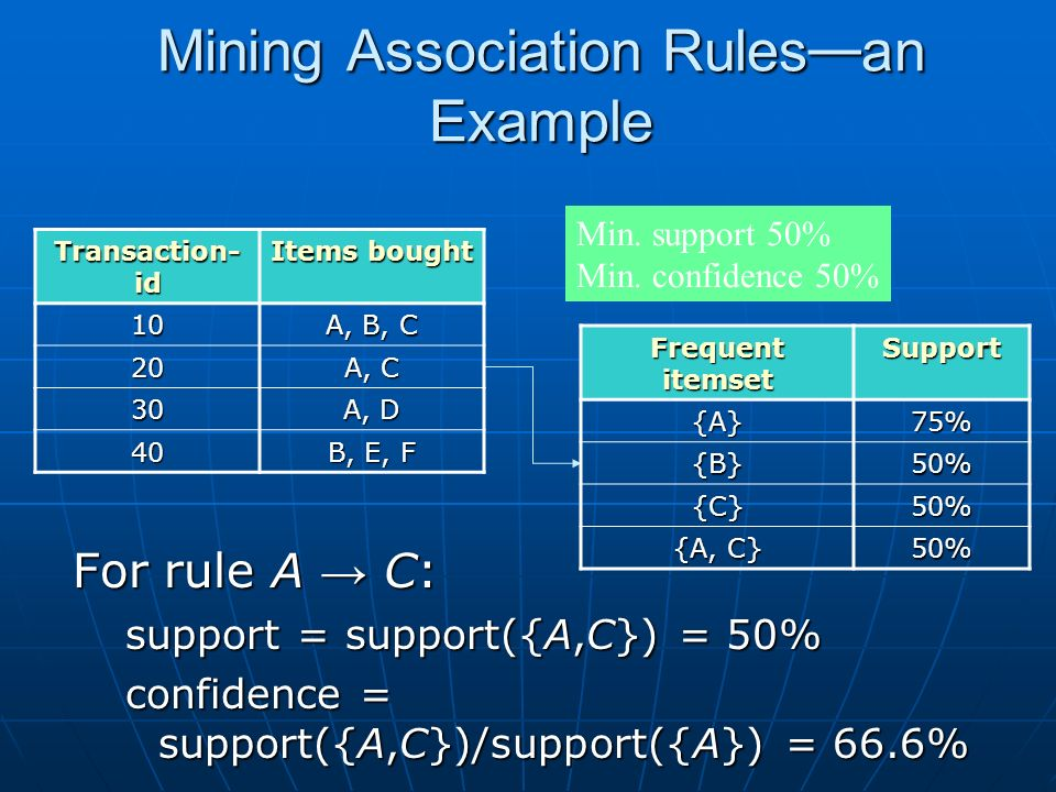 Mining Association Rules an Example For rule A C: support = support({A,C}) = 50% confidence = support({A,C})/support({A}) = 66.6% Min.