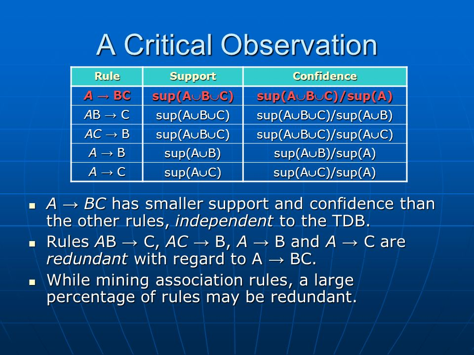 A Critical Observation RuleSupportConfidence A BC sup(ABC) sup(ABC)/sup(A) AB C sup(ABC) sup(ABC)/sup(AB) AC B sup(ABC) sup(ABC)/sup(AC) A B sup(AB) sup(AB)/sup(A) A C sup(AC) sup(AC)/sup(A) A BC has smaller support and confidence than the other rules, independent to the TDB.