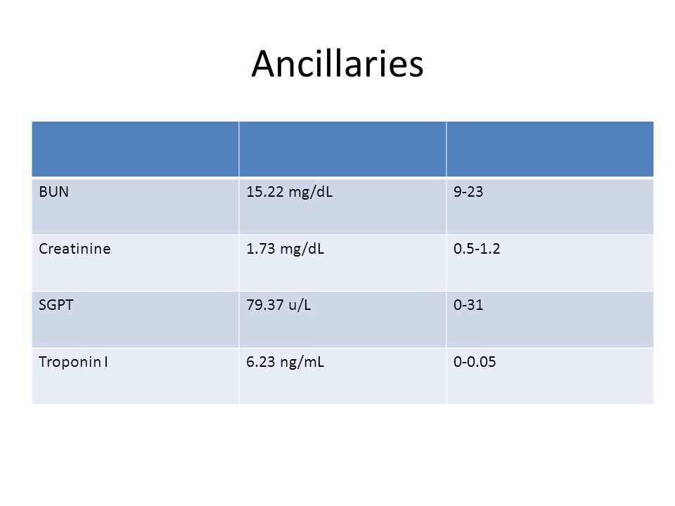 Ancillaries BUN15.22 mg/dL9-23 Creatinine1.73 mg/dL SGPT79.37 u/L0-31 Troponin I6.23 ng/mL0-0.05