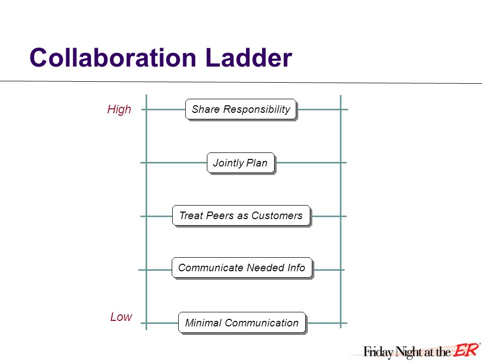 Collaboration Ladder Minimal Communication High Low Jointly Plan Treat Peers as Customers Communicate Needed Info Share Responsibility