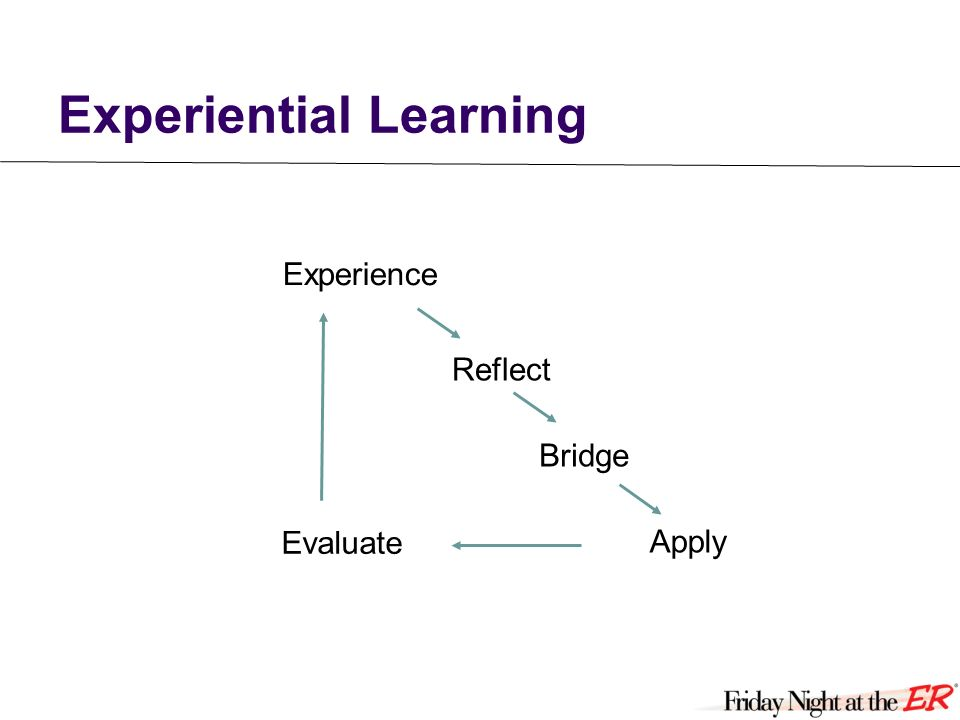 Experiential Learning Experience Reflect Bridge Apply Evaluate