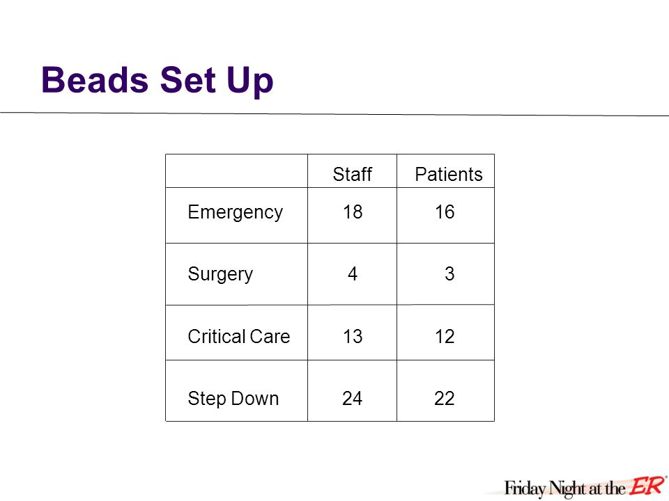 Beads Set Up Emergency1816 Surgery 4 3 Critical Care1312 Step Down2422 StaffPatients