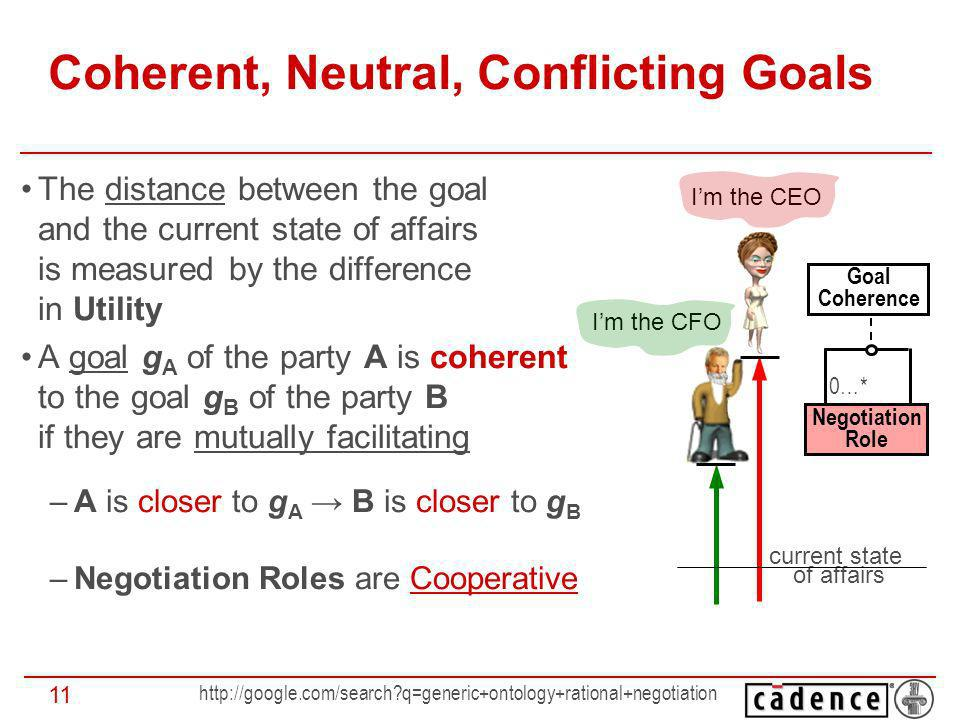 q=generic+ontology+rational+negotiation 11 Coherent, Neutral, Conflicting Goals The distance between the goal and the current state of affairs is measured by the difference in Utility A goal g A of the party A is coherent to the goal g B of the party B if they are mutually facilitating –A is closer to g A B is closer to g B –Negotiation Roles are Cooperative Goal Coherence Negotiation Role 0…* Im the CEO Im the CFO current state of affairs