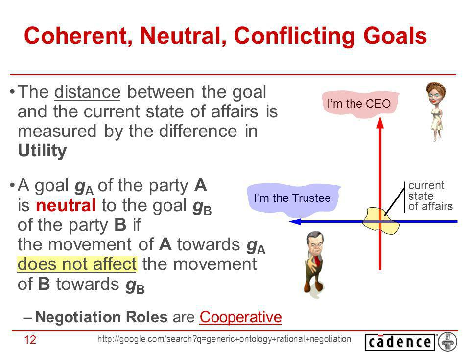 q=generic+ontology+rational+negotiation 12 The distance between the goal and the current state of affairs is measured by the difference in Utility A goal g A of the party A is neutral to the goal g B of the party B if the movement of A towards g A does not affect the movement of B towards g B –Negotiation Roles are Cooperative Coherent, Neutral, Conflicting Goals Im the CEO Im the Trustee current state of affairs