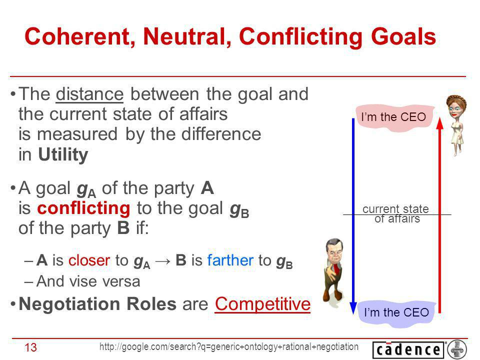 q=generic+ontology+rational+negotiation 13 Coherent, Neutral, Conflicting Goals The distance between the goal and the current state of affairs is measured by the difference in Utility A goal g A of the party A is conflicting to the goal g B of the party B if: –A is closer to g A B is farther to g B –And vise versa Negotiation Roles are Competitive Im the CEO current state of affairs