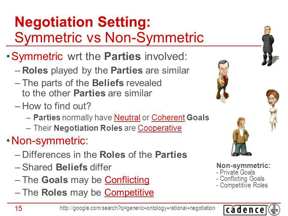 q=generic+ontology+rational+negotiation 15 Negotiation Setting: Symmetric vs Non-Symmetric Symmetric wrt the Parties involved: –Roles played by the Parties are similar –The parts of the Beliefs revealed to the other Parties are similar –How to find out.