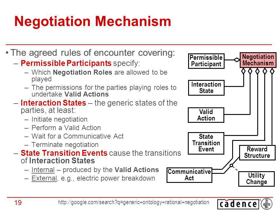 q=generic+ontology+rational+negotiation 19 Negotiation Mechanism The agreed rules of encounter covering: –Permissible Participants specify: –Which Negotiation Roles are allowed to be played –The permissions for the parties playing roles to undertake Valid Actions –Interaction States – the generic states of the parties, at least: –Initiate negotiation –Perform a Valid Action –Wait for a Communicative Act –Terminate negotiation –State Transition Events cause the transitions of Interaction States –Internal – produced by the Valid Actions –External, e.g., electric power breakdown Permissible Participant Interaction State Valid Action State Transition Event Communicative Act Reward Structure Negotiation Mechanism Utility Change