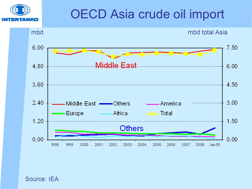 OECD Asia crude oil import mbd Source: IEA mbd total Asia