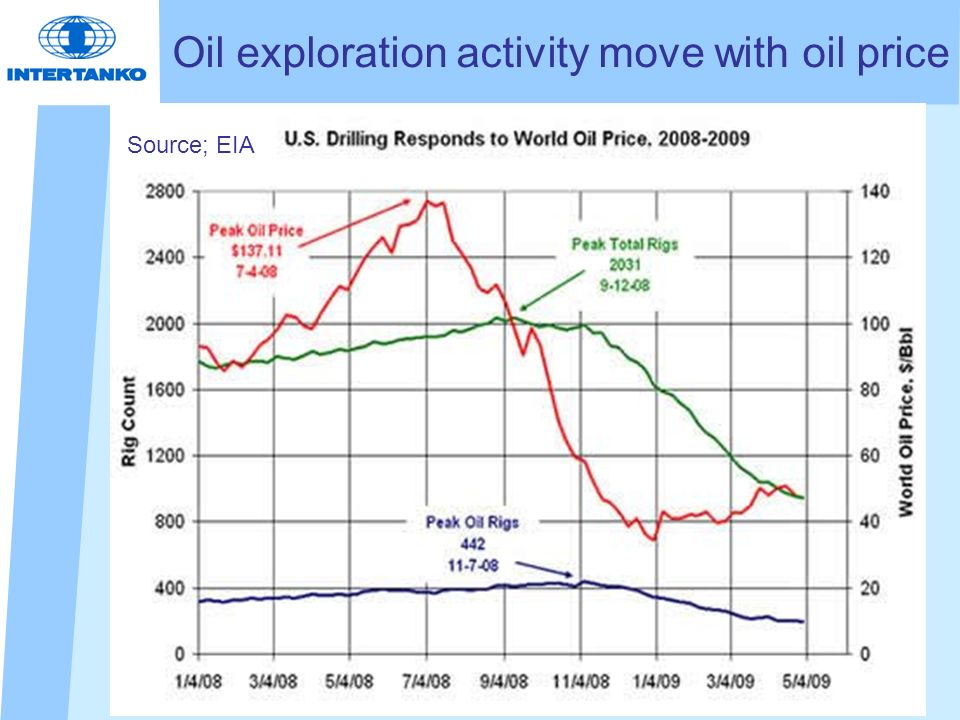 Oil exploration activity move with oil price Source; EIA