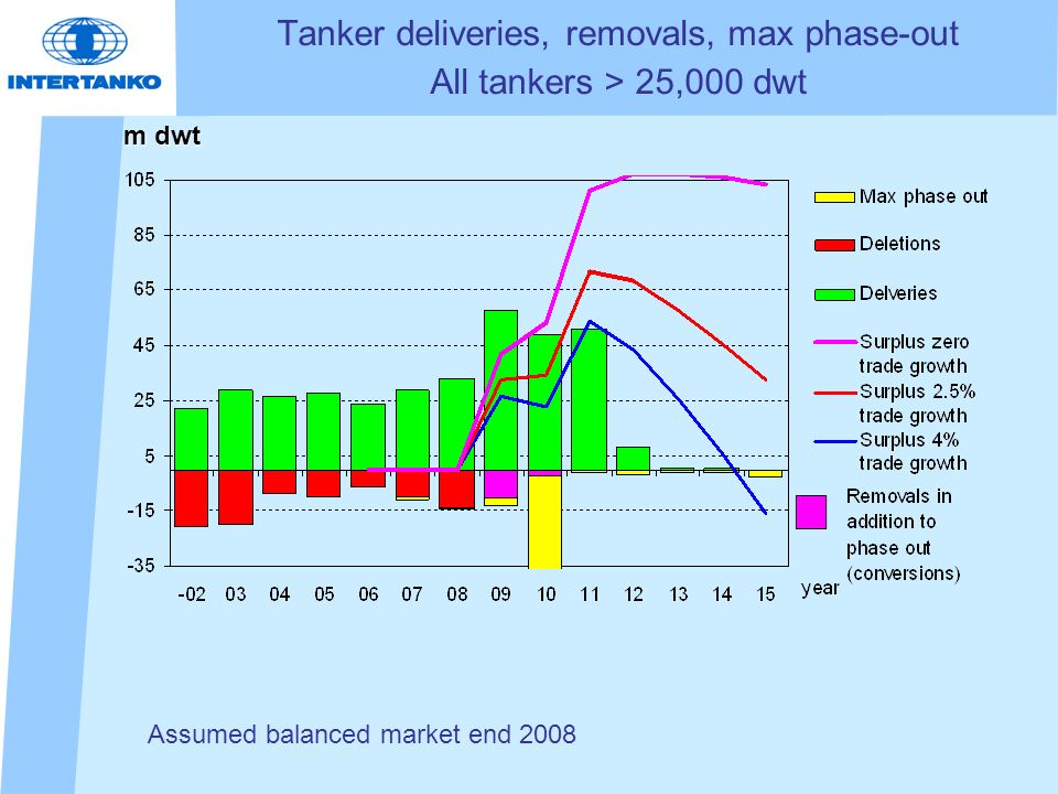 Tanker deliveries, removals, max phase-out All tankers > 25,000 dwt m dwt Assumed balanced market end 2008