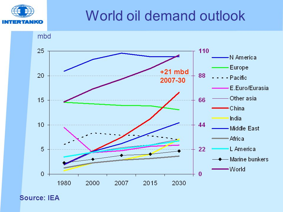 World oil demand outlook mbd Source: IEA +21 mbd 2007-30