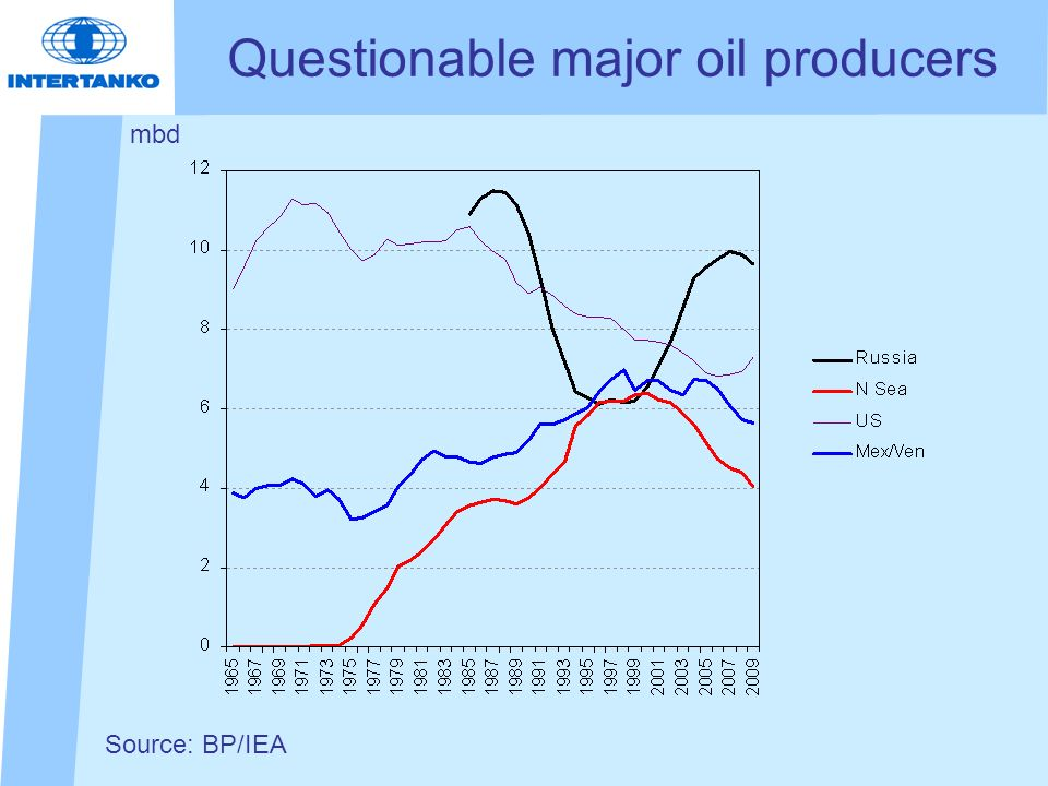 Questionable major oil producers mbd Source: BP/IEA
