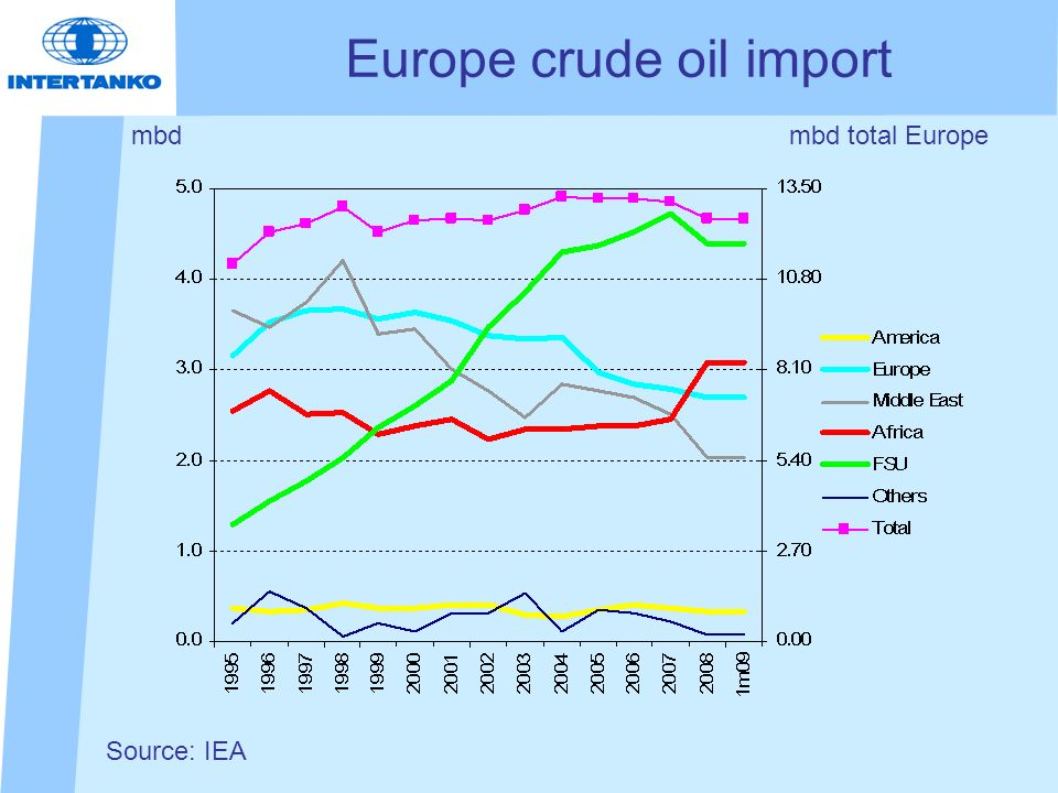 Europe crude oil import mbd Source: IEA mbd total Europe