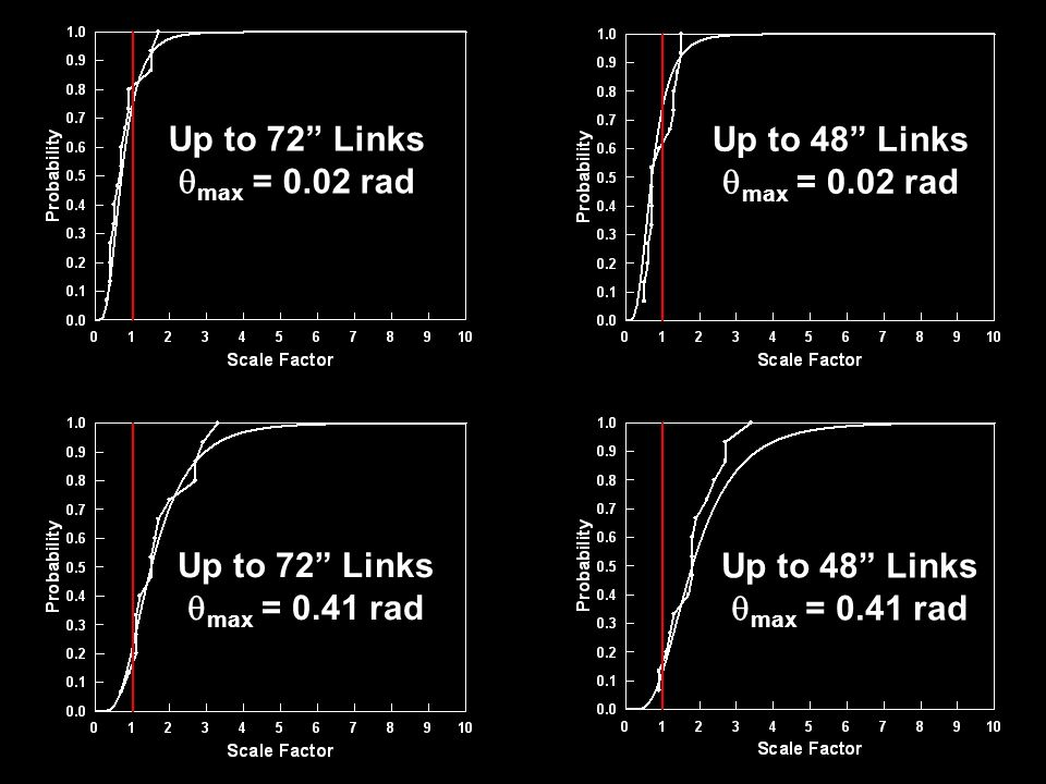 Up to 72 Links max = 0.02 rad Up to 72 Links max = 0.41 rad Up to 48 Links max = 0.02 rad Up to 48 Links max = 0.41 rad
