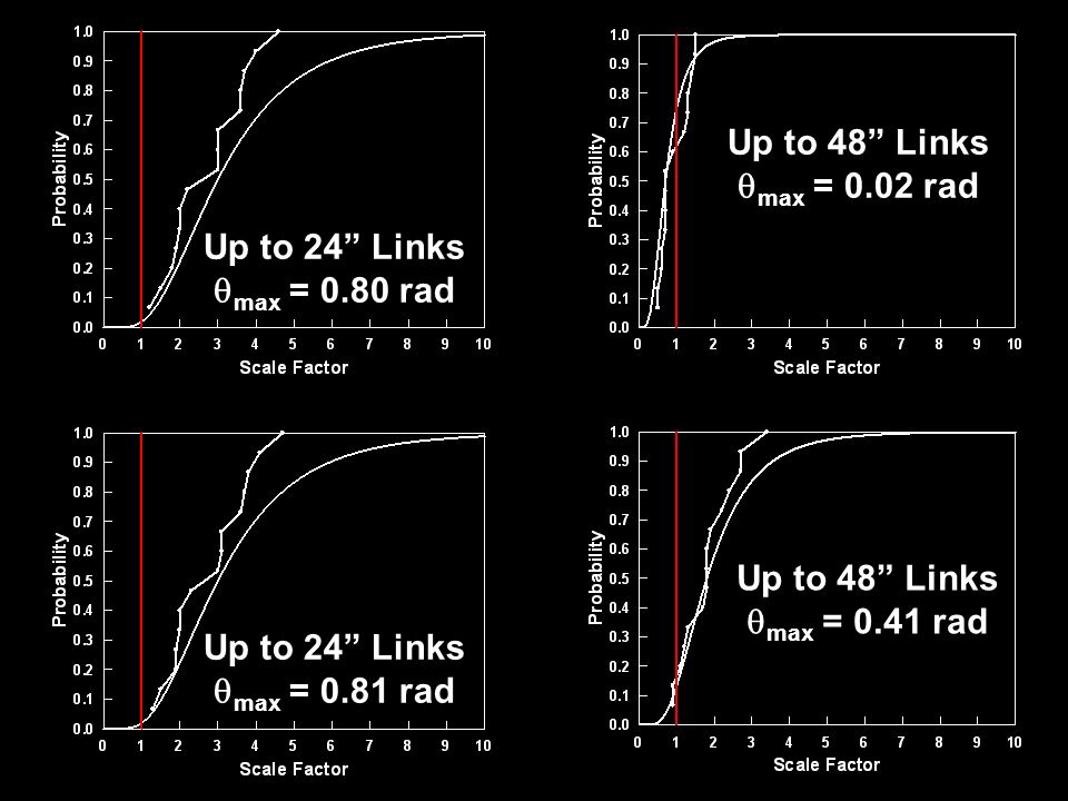 Up to 24 Links max = 0.80 rad Up to 24 Links max = 0.81 rad Up to 48 Links max = 0.02 rad Up to 48 Links max = 0.41 rad