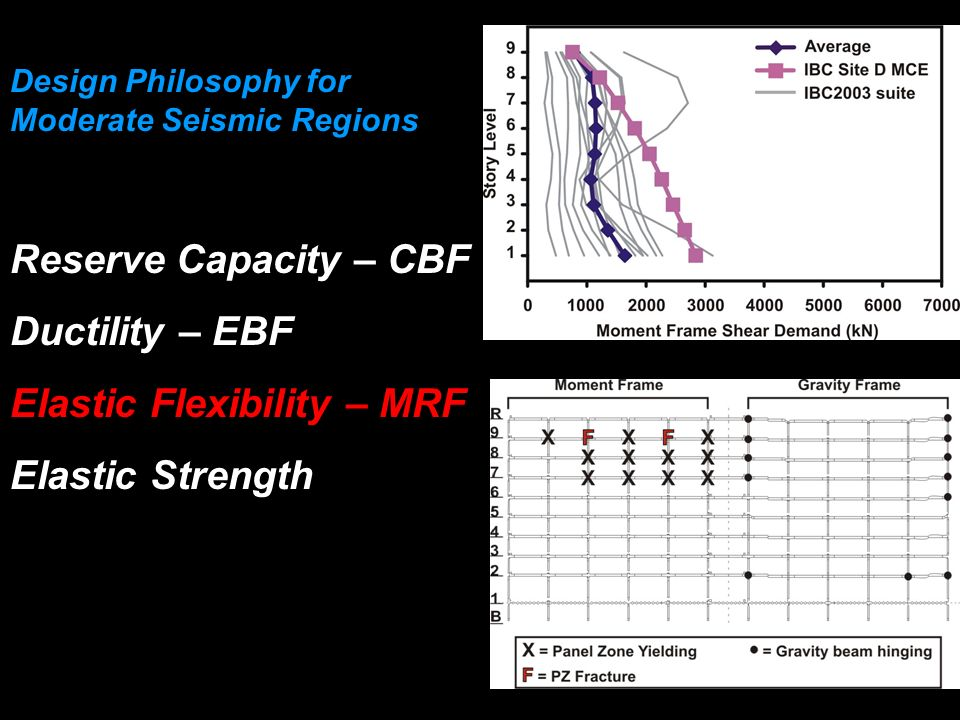 Design Philosophy for Moderate Seismic Regions Reserve Capacity – CBF Ductility – EBF Elastic Flexibility – MRF Elastic Strength