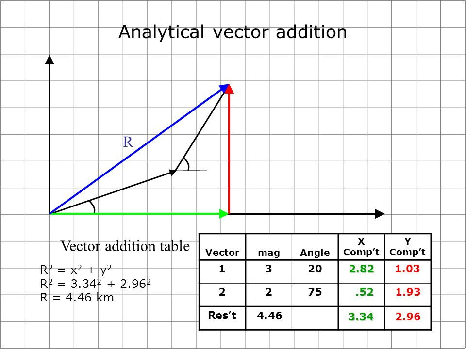 Analytical vector addition Vector addition table VectormagAngle X Compt Y Compt 13202.821.03 2275 Rest.521.93 3.342.96 R 2 = x 2 + y 2 R 2 = 3.34 2 + 2.96 2 R = 4.46 km 4.46 R