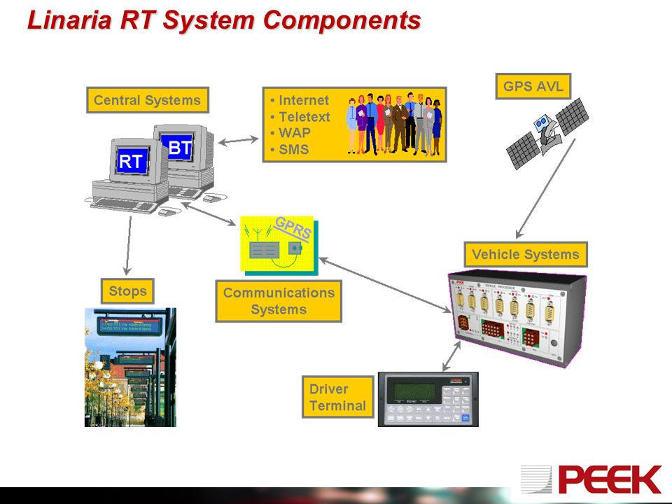 Linaria RT System Components