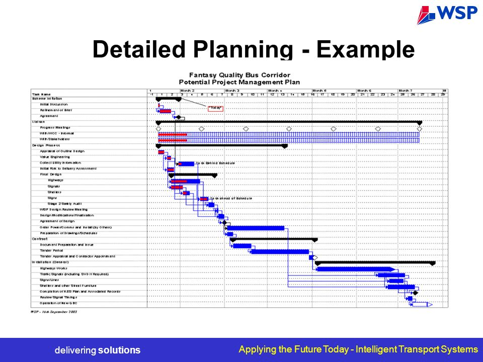 delivering solutions Applying the Future Today - Intelligent Transport Systems Detailed Planning - Example