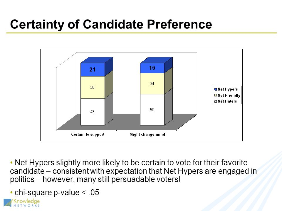 Certainty of Candidate Preference Net Hypers slightly more likely to be certain to vote for their favorite candidate – consistent with expectation that Net Hypers are engaged in politics – however, many still persuadable voters.