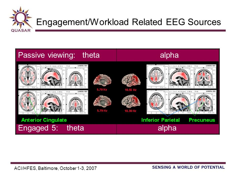 ACI/HFES, Baltimore, October 1-3, 2007 Engagement/Workload Related EEG Sources Passive viewing: theta alpha Engaged 5: theta alpha