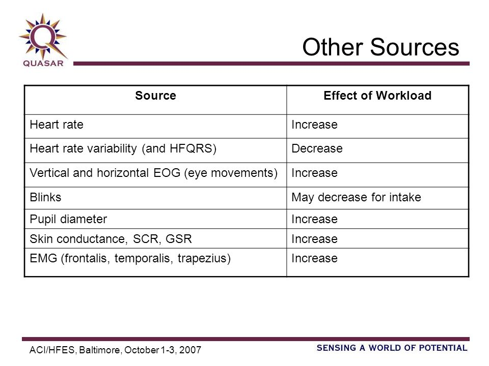 ACI/HFES, Baltimore, October 1-3, 2007 Other Sources SourceEffect of Workload Heart rateIncrease Heart rate variability (and HFQRS)Decrease Vertical and horizontal EOG (eye movements)Increase BlinksMay decrease for intake Pupil diameterIncrease Skin conductance, SCR, GSRIncrease EMG (frontalis, temporalis, trapezius)Increase
