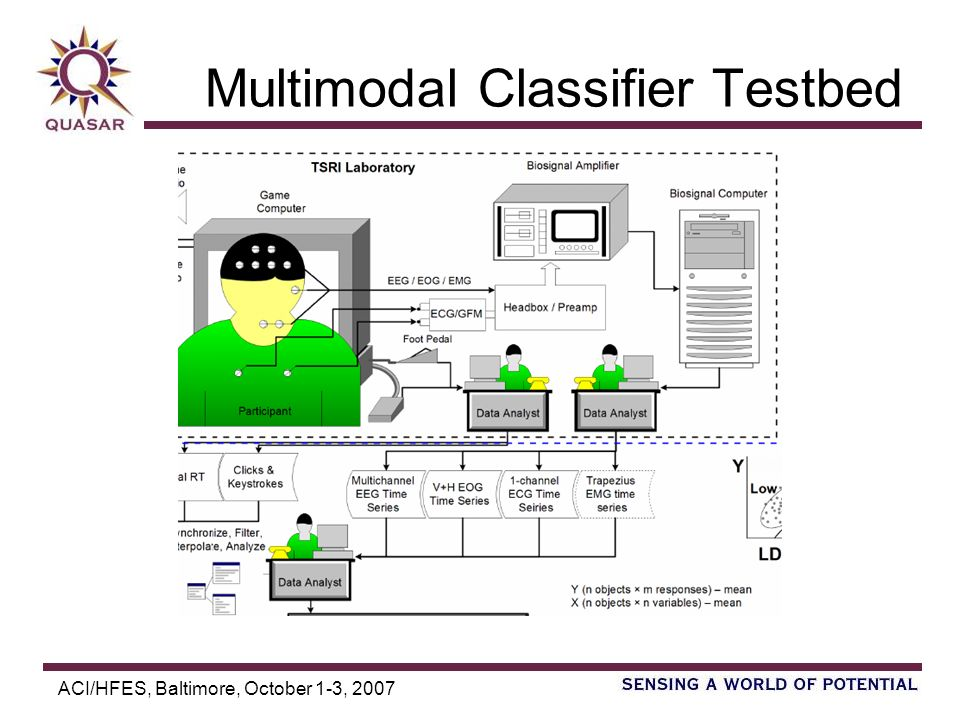 ACI/HFES, Baltimore, October 1-3, 2007 Multimodal Classifier Testbed