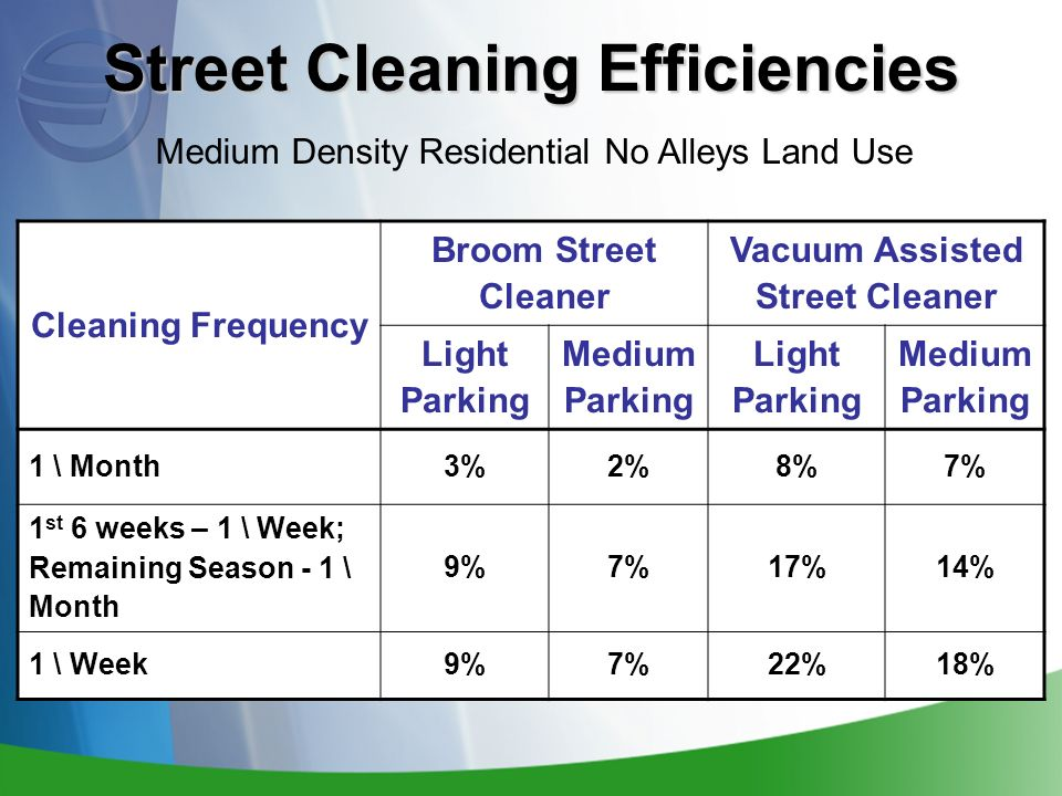 Cleaning Frequency Broom Street Cleaner Vacuum Assisted Street Cleaner Light Parking Medium Parking Light Parking Medium Parking 1 \ Month3%2%8%7% 1 st 6 weeks – 1 \ Week; Remaining Season - 1 \ Month 9%7%17%14% 1 \ Week9%7%22%18% Street Cleaning Efficiencies Medium Density Residential No Alleys Land Use