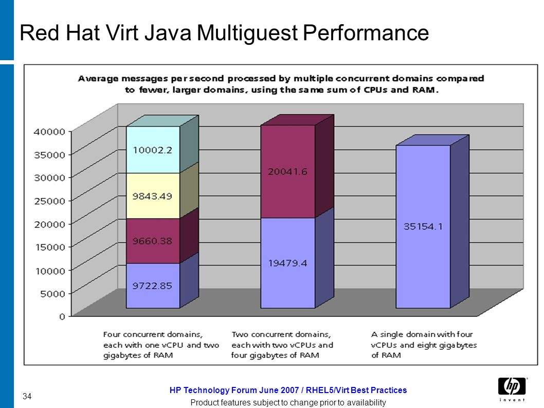 HP Technology Forum June 2007 / RHEL5/Virt Best Practices Product features subject to change prior to availability 34 Red Hat Virt Java Multiguest Performance