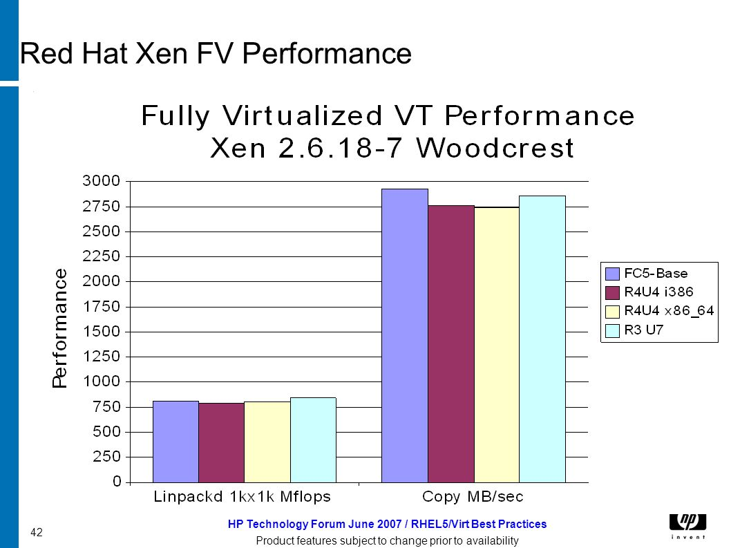 HP Technology Forum June 2007 / RHEL5/Virt Best Practices Product features subject to change prior to availability 42 Red Hat Xen FV Performance
