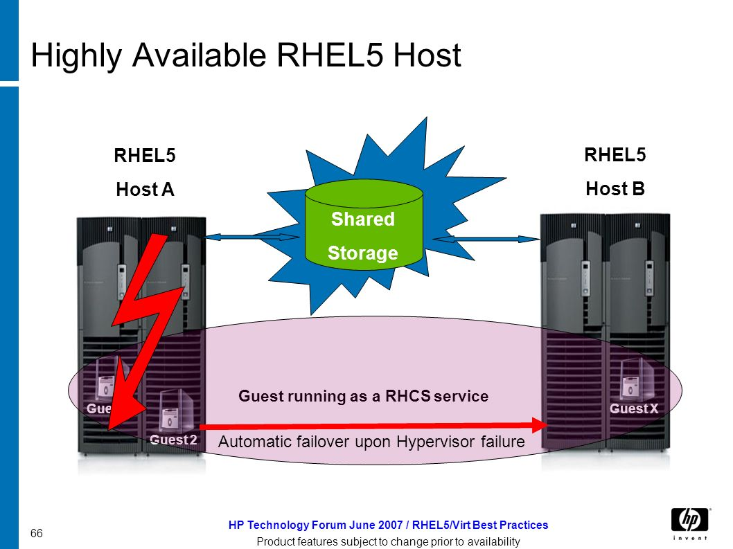 HP Technology Forum June 2007 / RHEL5/Virt Best Practices Product features subject to change prior to availability 66 Highly Available RHEL5 Host RHEL5 Host A Guest RHEL5 Host B Shared Storage Guest running as a RHCS service Guest 1 Guest 2Guest X Automatic failover upon Hypervisor failure