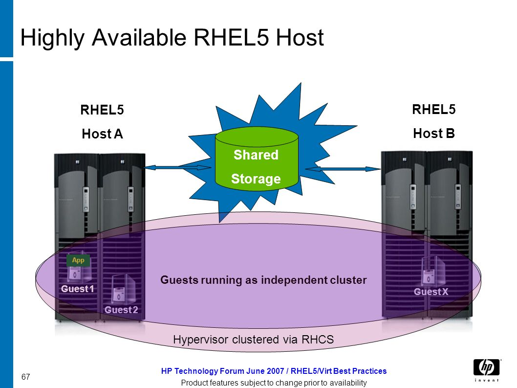 HP Technology Forum June 2007 / RHEL5/Virt Best Practices Product features subject to change prior to availability 67 Highly Available RHEL5 Host RHEL5 Host A Guest RHEL5 Host B Shared Storage App Guest 2Guest X Guest 1 Guests running as independent cluster Hypervisor clustered via RHCS