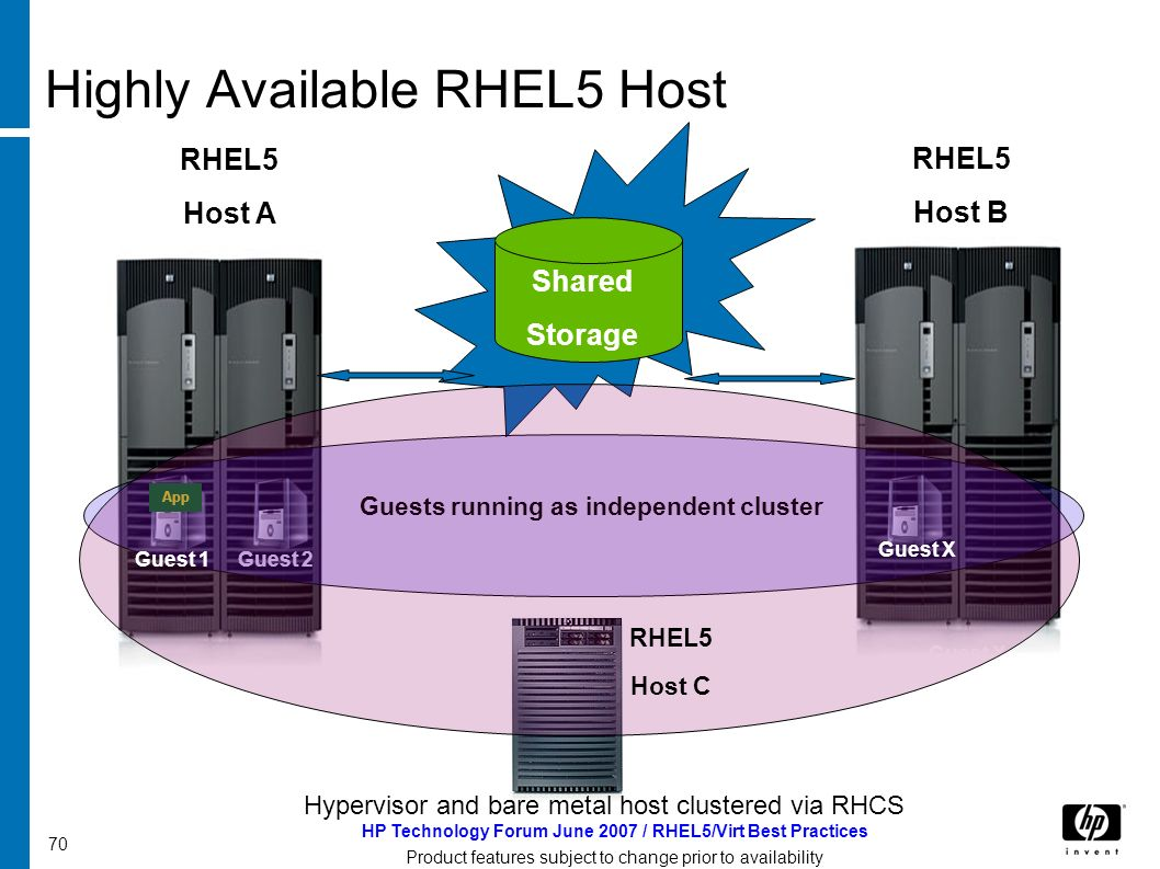 HP Technology Forum June 2007 / RHEL5/Virt Best Practices Product features subject to change prior to availability 70 Highly Available RHEL5 Host RHEL5 Host A RHEL5 Host B Shared Storage App Guest 2 Guest X Guests running as independent cluster Hypervisor and bare metal host clustered via RHCS RHEL5 Host C Guest 1 Guest X