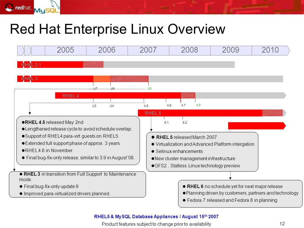 RHEL5 & MySQL Database Appliances / August 15 th 2007 Product features subject to change prior to availability 12 Red Hat Enterprise Linux Overview 2005200620072008 2010 2009 RHEL 5 RHEL 4 RHEL 3 RHEL 2.1 RHEL 3 in transition from Full Support to Maintenance mode.