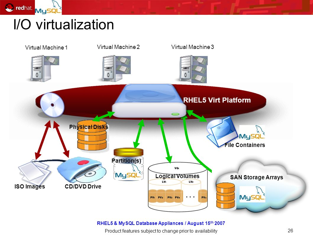 RHEL5 & MySQL Database Appliances / August 15 th 2007 Product features subject to change prior to availability 26 I/O virtualization SAN Virtual Machine 1 Virtual Machine 2Virtual Machine 3 Physical Disks Partition(s) Logical Volumes SAN Storage Arrays File Containers CD/DVD DriveISO Images RHEL5 Virt Platform